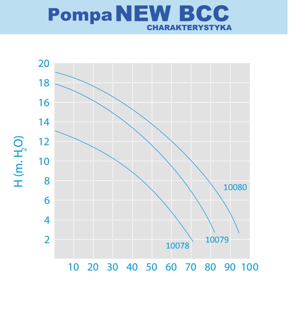 pompa new bcc charakterystyka